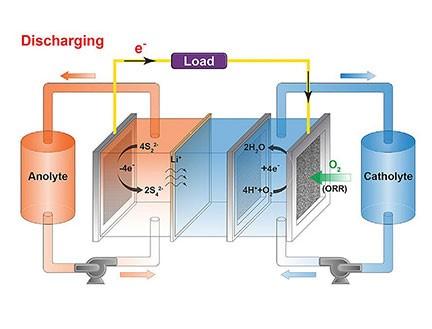 brathing battery